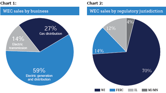 WEC sales by business / WEC sales by regulatory jurisdiction