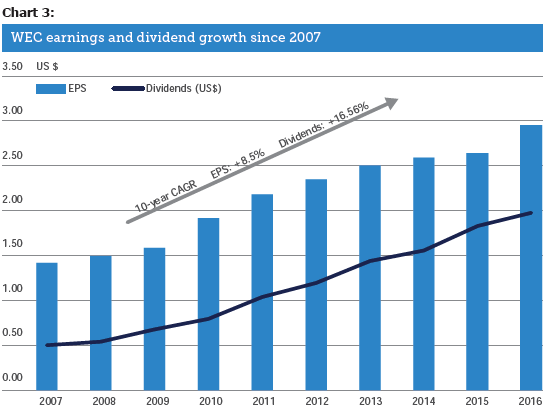 WEC earnings and dividend growth since 2007