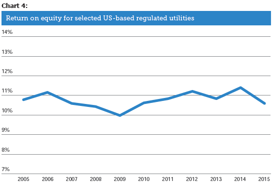 Return on equity for selected US-based regulated utilities
