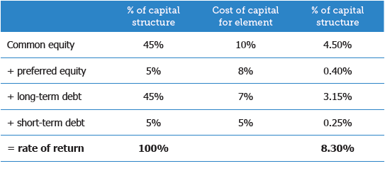 Table 2: How rates of return are derived.